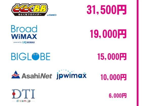wimax-キャッシュバック表