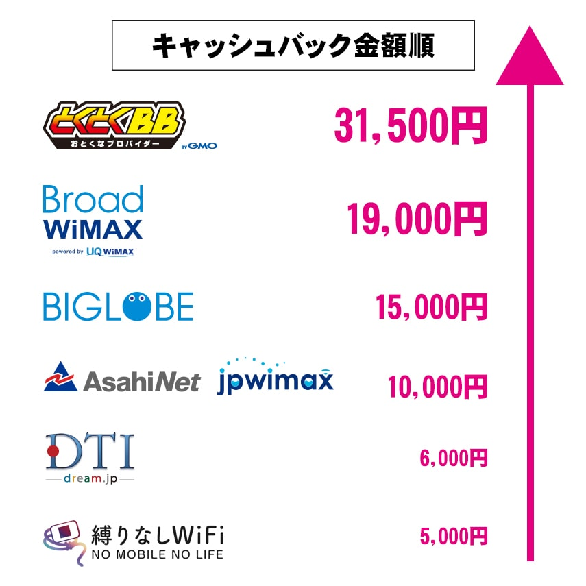 wimax-キャッシュバック表